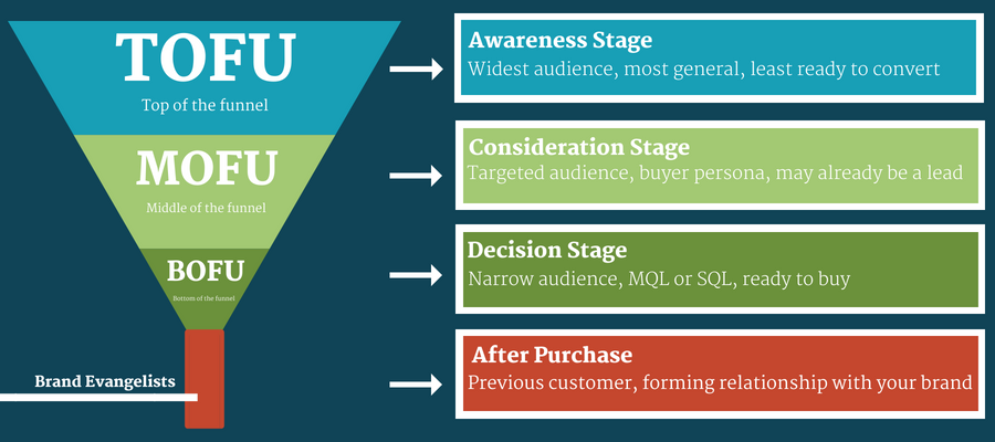 Stages of the marketing funnel (Top, middle, bottom)