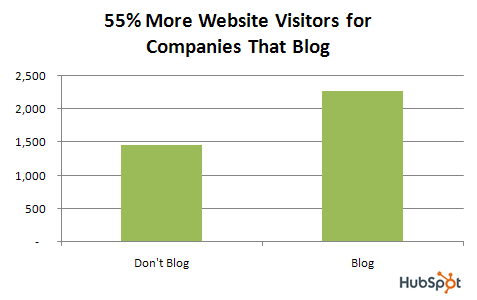 Graph showing that blogs can increase site visits by 55%